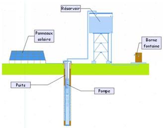 Schéma simplifié d'une installation de pompage solaire